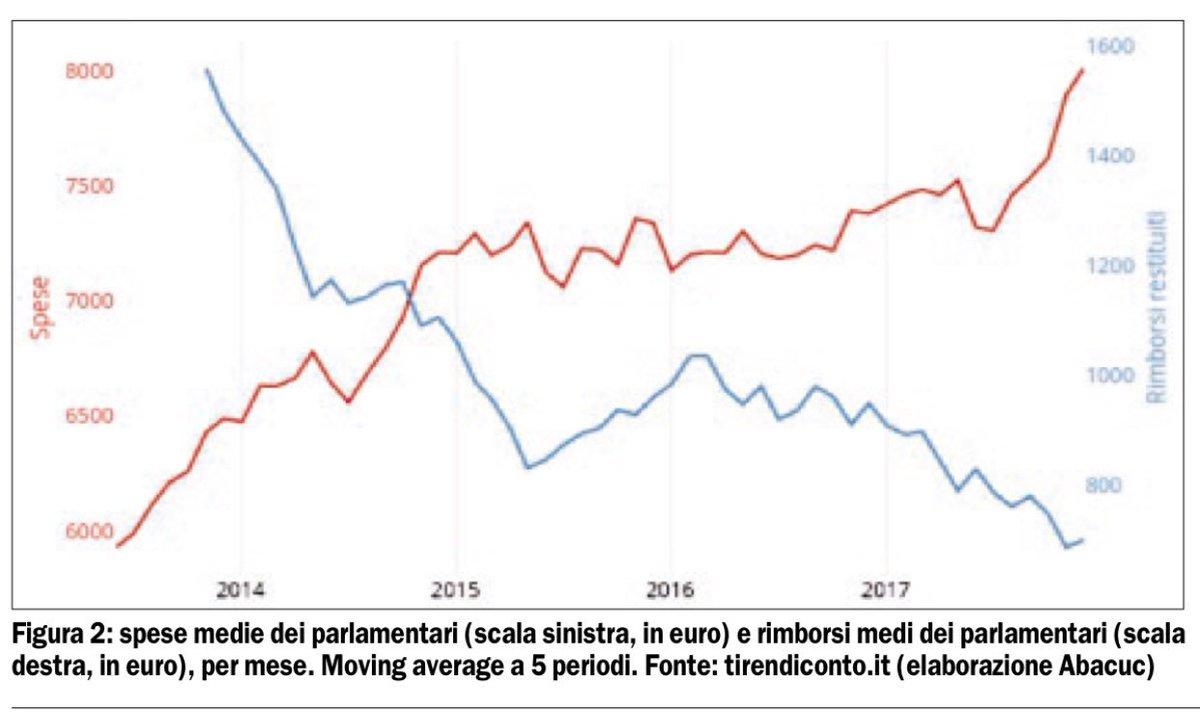 2013-2018. La linea blu segna i rimborsi elettorali medi del Movimento 5 Stelle. La linea rossa segna le spese medie dei parlamentari del Movimento 5 Stelle. La politica ha un costo. La retorica anti casta è solo fuffa. Sul Foglio di oggi