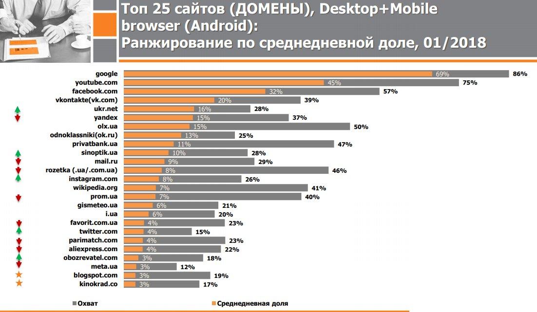 Три з восьми найпопулярніших вебсайтів, якими українці користуються щодня – російські  https://t.co/0UskXmmyGr https://t.co/C1veeOVzo8