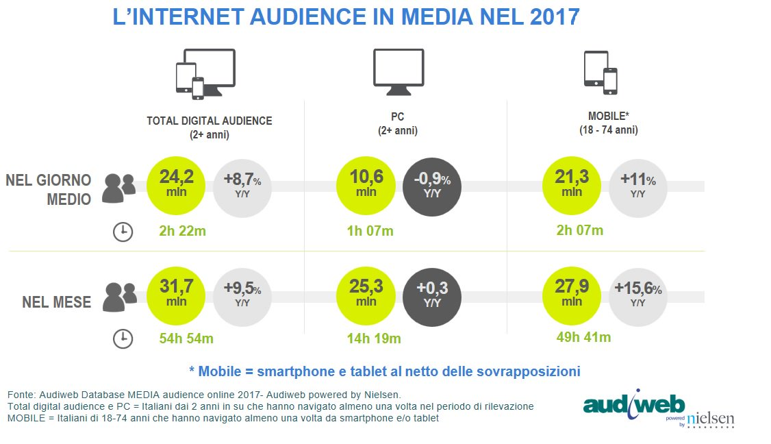 Dai nuovi dati della total digital audience: nel 2017 sono stati 24,2 milioni gli utenti unici nel giorno medio, +8,7% rispetto alla media del 2016 #audience #online #mobile https://t.co/vZ19gblw2E https://t.co/eZiryBPy8D