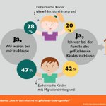 Image for the Tweet beginning: Der @WorldVisionDe-#Kinderstudie zufolge tun fast