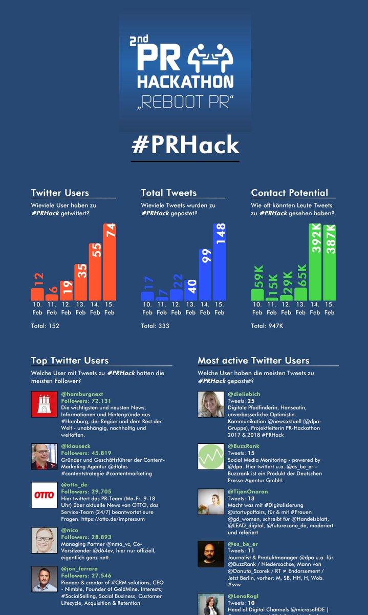 #prhack twitter.