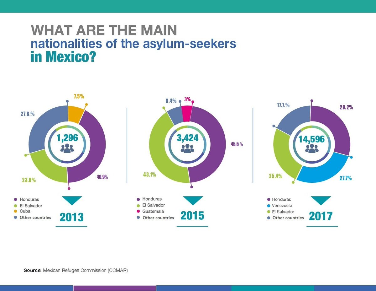 The # of asylum claimants in #Mexico was up 66% in 2017. In contrast to recent years, the increase was not due principally to Central Americans. Hondurans were 1st nationality of origin. After 1020% increase in # of claimants over 2016, Venezuelans were 2nd