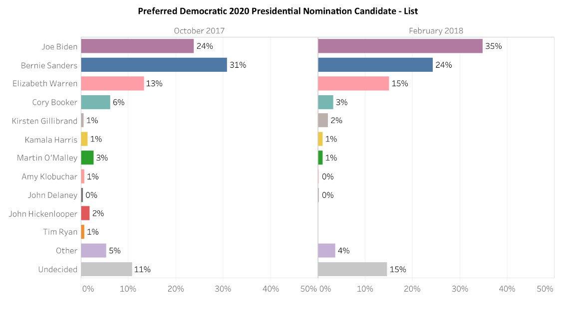 Political Polls On Twitter New Hampshire 2020 Democratic Presidential Primary Biden 35 11 Sanders 24 Warren 15 Booker 3 Gillibrand 2 Harris 1 O Malley 1 Unhsurveycenter Poll 1 28 2 10 Https T Co S2qhsxeo0u Https T Co Fnpxsrlb5s
