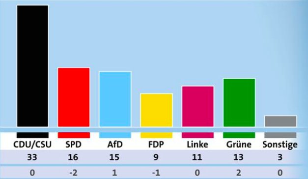 Nur noch einen Prozentpunkt vor der AfD. Dennoch macht die SPD weiter wie gehabt: Sie tauscht regelmäßig ihre Vorsitzenden aus - aber nicht ihre Politik. https://t.co/F5cSKHZtNk via @welt, ARD-Deutschlandtrend