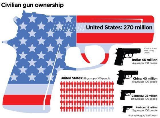 the scope of gun control issues in the united states The issue of gun violence two cities that have applied gun control in the united states at more strict levels than federal and state statutes are los angeles and.