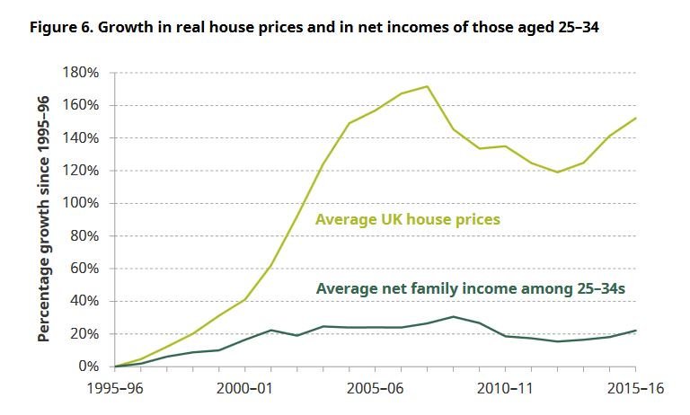 Paul Johnson On Twitter House Prices Have Grown Seven