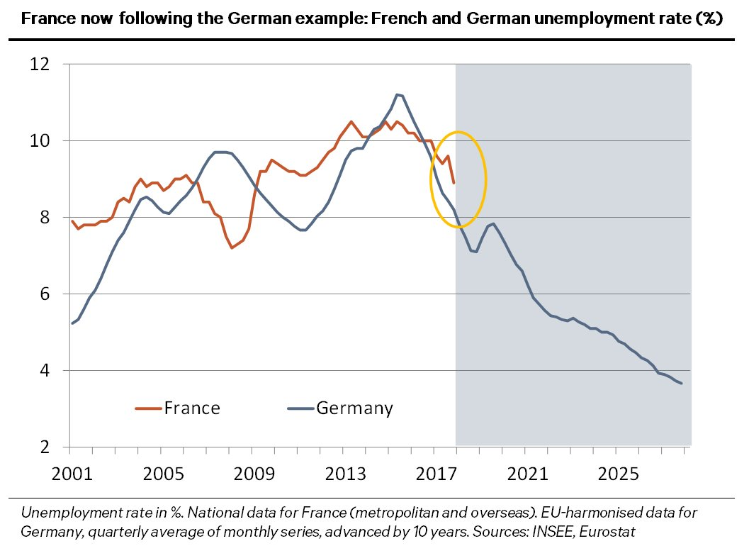 Home berenberg chart of the week unlocking frances potential macron reforms goldendecade nairu nvjuhfo Image collections