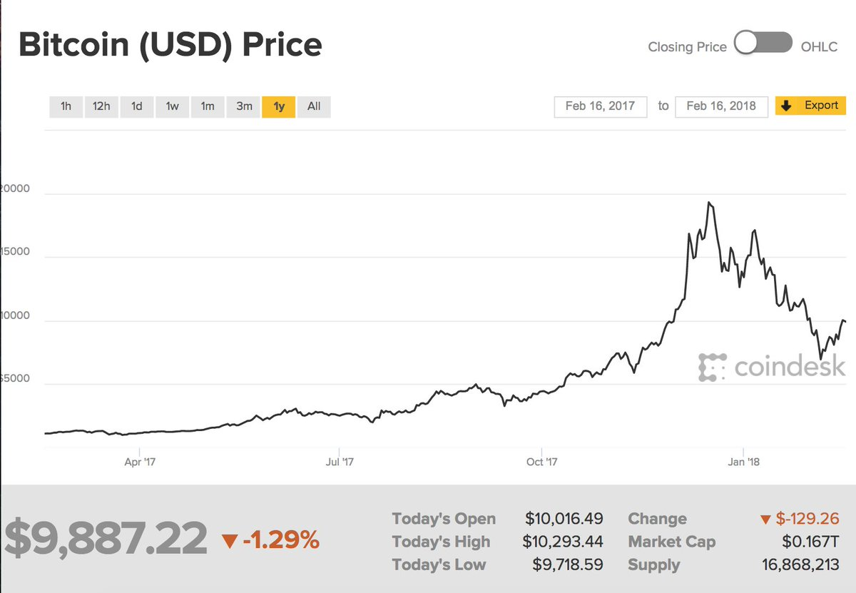 Long view on #BTC: Price up over 850% ye...
