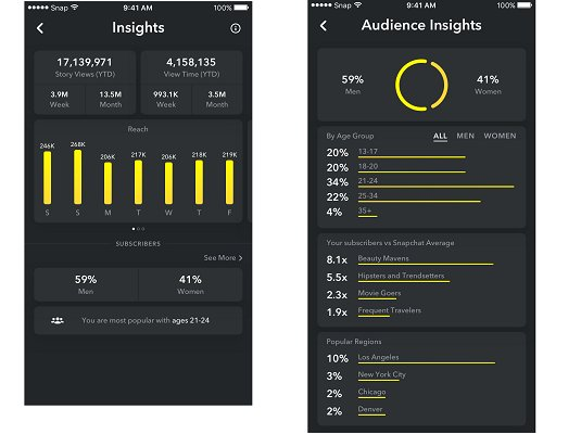 Snapchat finally gives creators analytics tools https://t.co/ExtKnGYjKm #Analytics #snapchat https://t.co/RNe3fRrxub