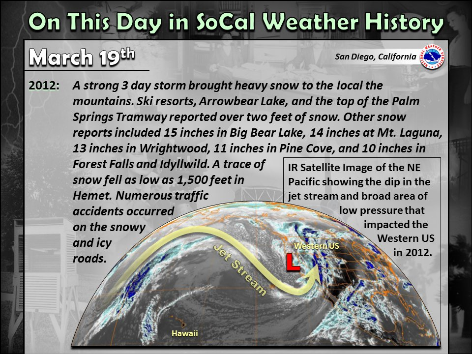 Notable SoCal weather history for March 19th. #CAwx #SoCal #SouthernCalifornia #SanDiegoWx #wxhistory