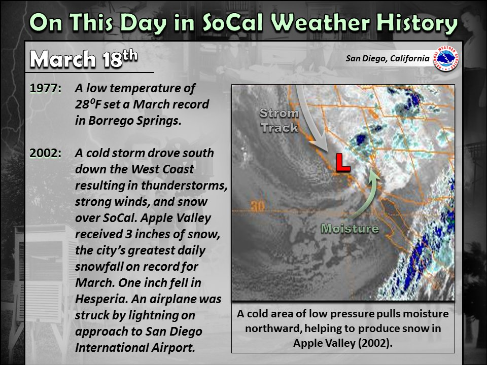 Notable SoCal weather history for March 18th. #CAwx #SoCal #SouthernCalifornia #SanDiegoWx #wxhistory