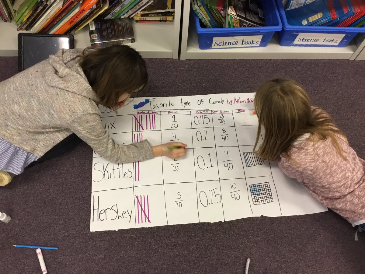 5th graders collaborate on <a target='_blank' href='http://search.twitter.com/search?q=fractions'><a target='_blank' href='https://twitter.com/hashtag/fractions?src=hash'>#fractions</a></a> and <a target='_blank' href='http://search.twitter.com/search?q=decimals'><a target='_blank' href='https://twitter.com/hashtag/decimals?src=hash'>#decimals</a></a> projects! <a target='_blank' href='http://twitter.com/APSMath'>@APSMath</a> <a target='_blank' href='http://twitter.com/APSPersonalized'>@APSPersonalized</a> <a target='_blank' href='http://search.twitter.com/search?q=APSIsAwesome'><a target='_blank' href='https://twitter.com/hashtag/APSIsAwesome?src=hash'>#APSIsAwesome</a></a> <a target='_blank' href='https://t.co/8r2gNGOmAe'>https://t.co/8r2gNGOmAe</a>