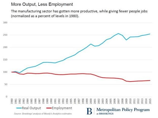 Technology—not int'l trade—accounts for 85% of the lost manufacturing jobs in the US. Feels like it's worth the reminder. #MSC2018