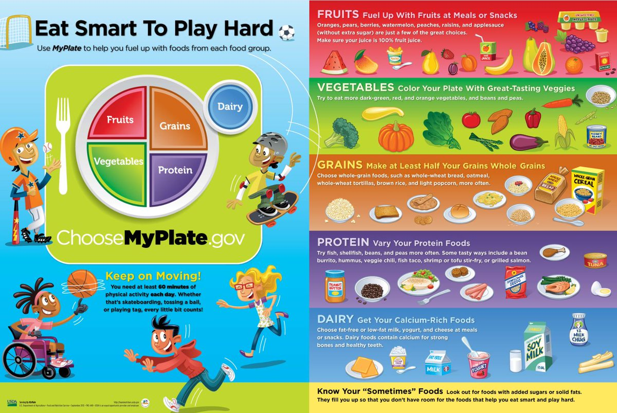 Usda Team Nutrition On Twitter Free Myplate Posters For Schools