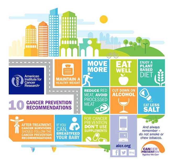 Research suggests that many of the most common U.S. #cancer cases never have to happen. Download AICR's 30-Day #CancerPrevention Checklist for healthy tips, tools recipes and more: https://t.co/MXcPlsdC0z https://t.co/Sq4mV3BUCy