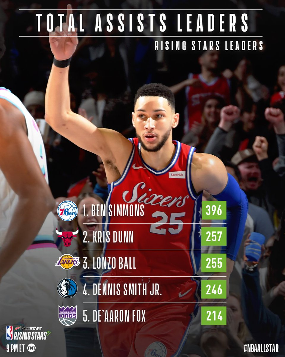 Droppin Dimes!  .@BenSimmons25 leads all #NBAAllStar #KickstartRisingStars participants in Assists!  ⏰: 9pm/et 📺: @NBAonTNT