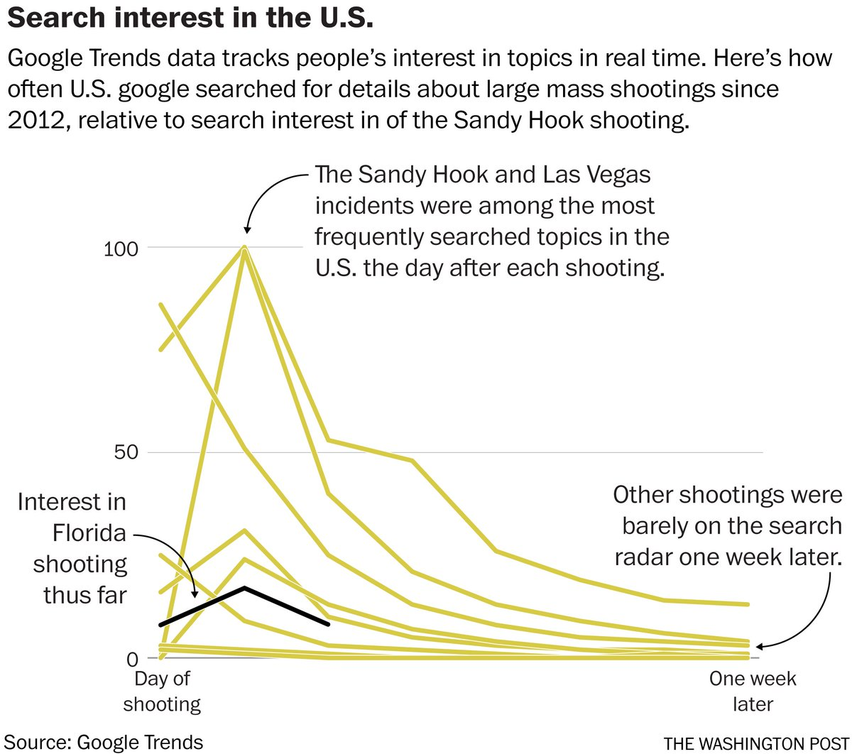 The Florida school shooting has America's attention. But for how long? Looking at Google Search trends for more recent mass shootings, it's clear that the national attention span for these events is getting shorter and shorter.