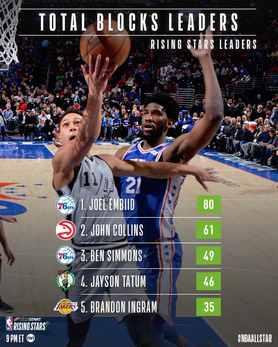 🚫!  @JoelEmbiid leads all #NBAAllStar #KickstartRisingStars participants with 1.8 Blocks Per Game!