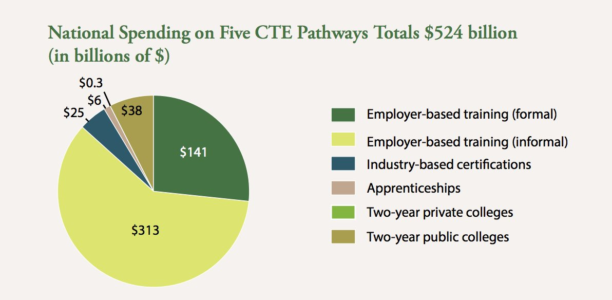 test Twitter Media - Employer-based training takes up the majority (87%) of spending on the 5 #CTE pathways. #CEWemployment https://t.co/hQVEH4zgwt