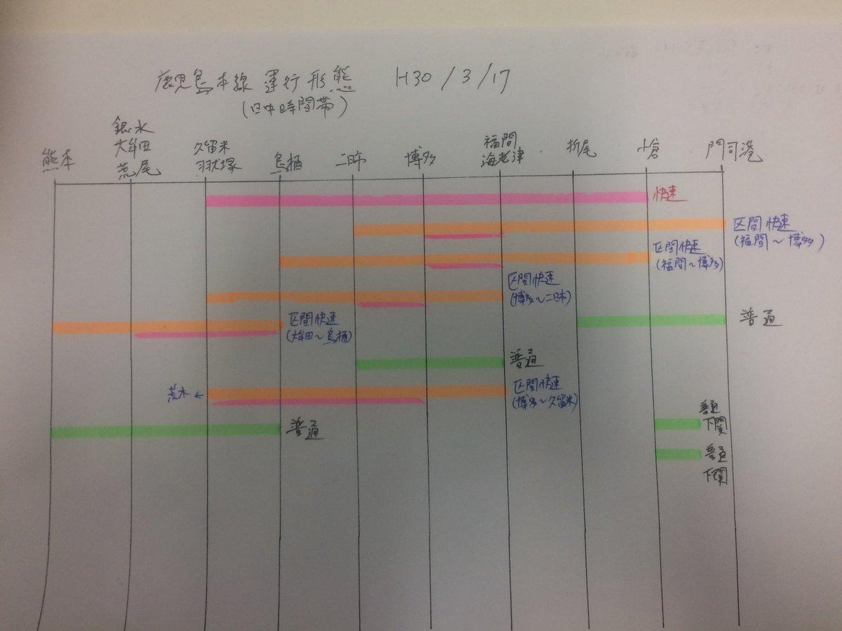 ダイヤ改正でJR九州の時刻表(主要駅のみ)が発表されたので改正前と改正後の本数を表にしてみた。