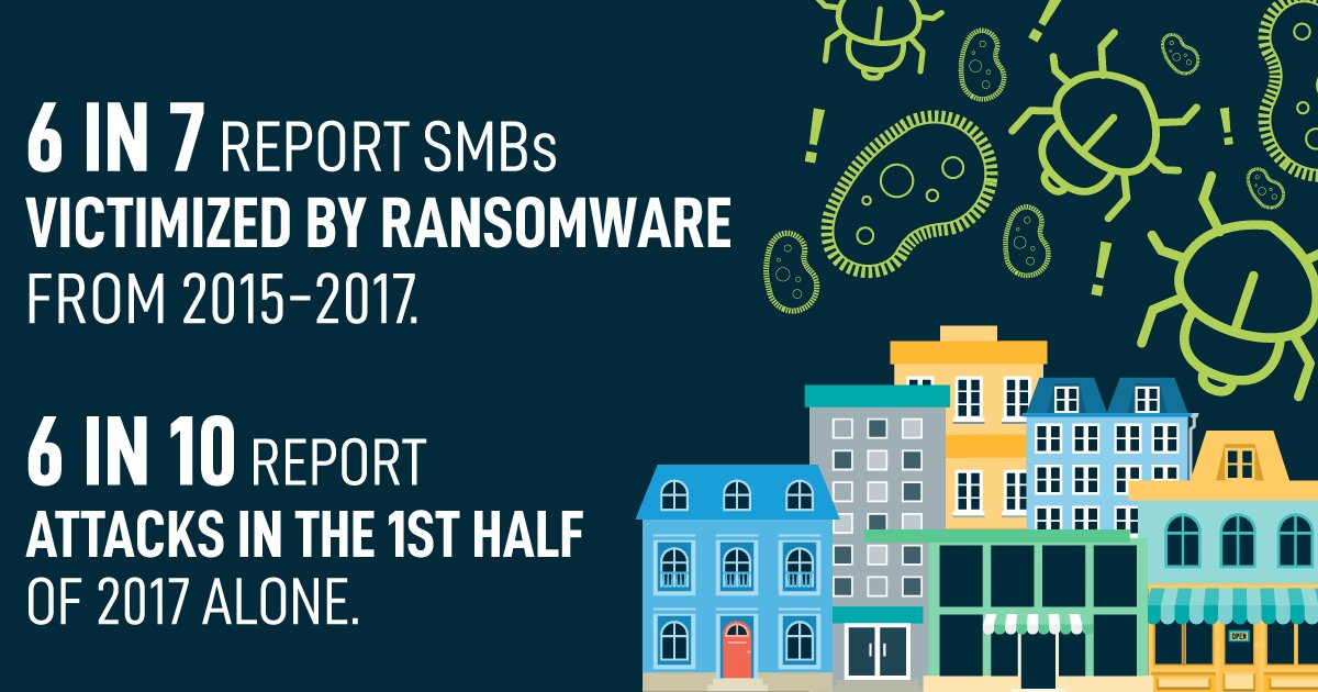 test Twitter Media - #Ransomware stat 4: 26% of IT pros reported multiple attacks against SMBs in a single day. https://t.co/fxXwlyNhQs https://t.co/GTHl8bS1ip