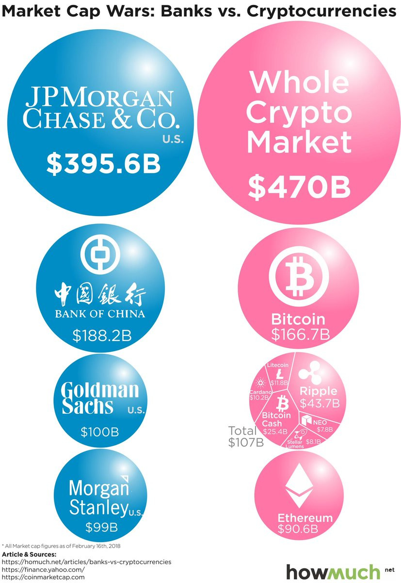 major cryptocurrencies by market cap