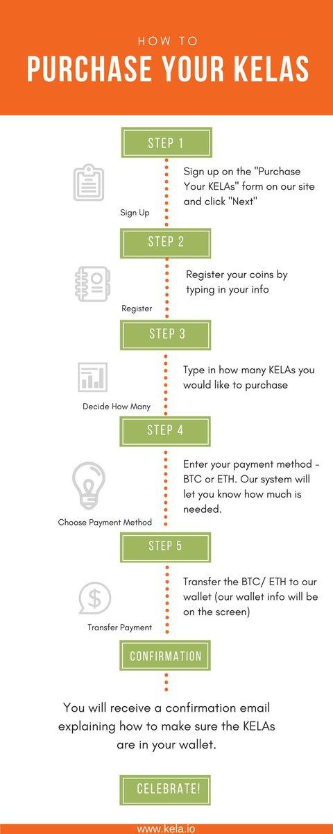 How to purchase KELA #crypto #tokens htt...