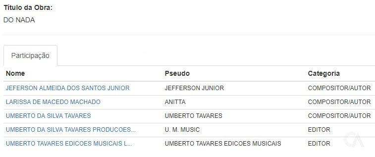 """""""Do Nada"""": Anitta registra nova música com compositores e produtores de seus principais sucessos"""