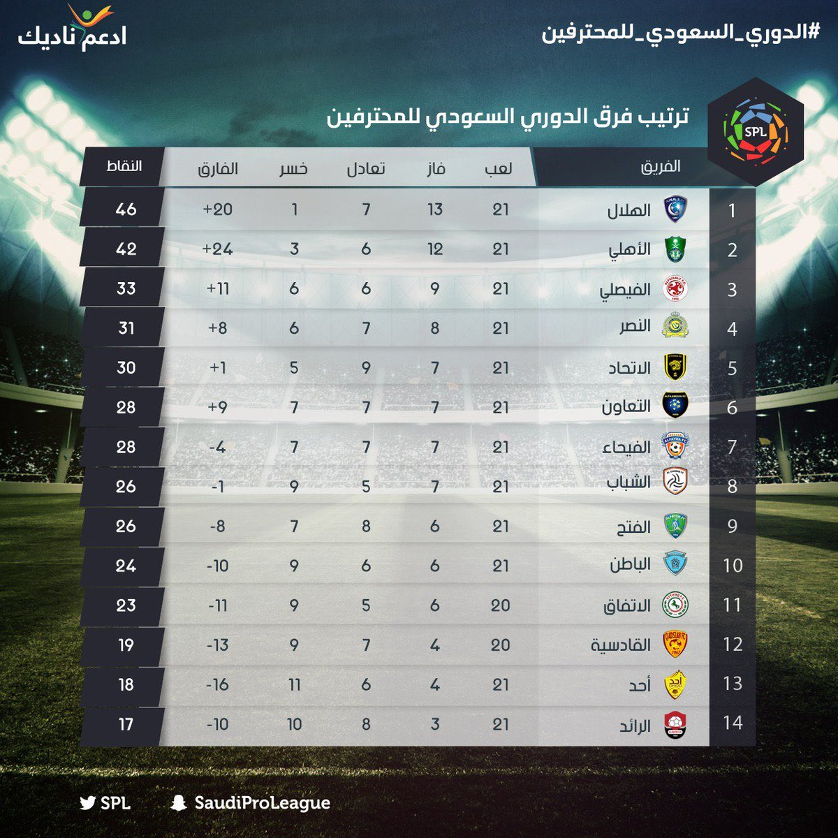 ترتيب الدوري السعودي بعد نهاية الجولة 22...