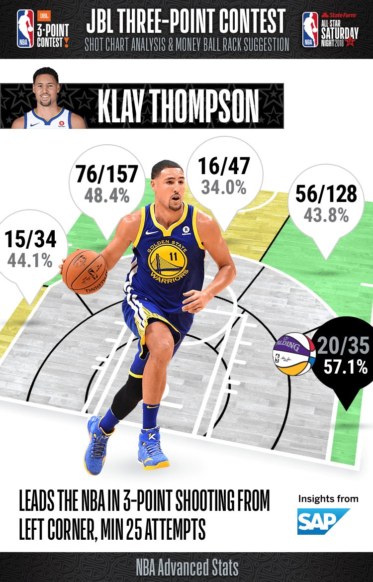 Going into tonights #JBL3PT Contest, take a look at the 2016 champion Klay Thompsons percentages from range!
