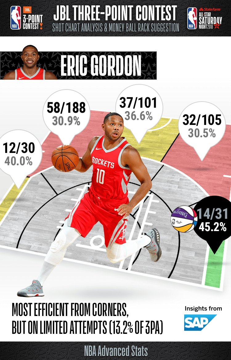 Going into tonights #JBL3PT Contest, take a look at defending champion Eric Gordons percentages from range!