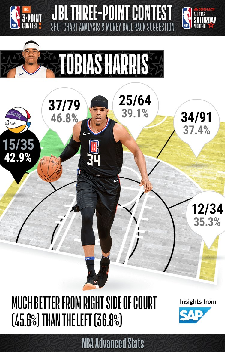 Going into tonights #JBL3PT Contest, take a look at Tobias Harris percentages from range!