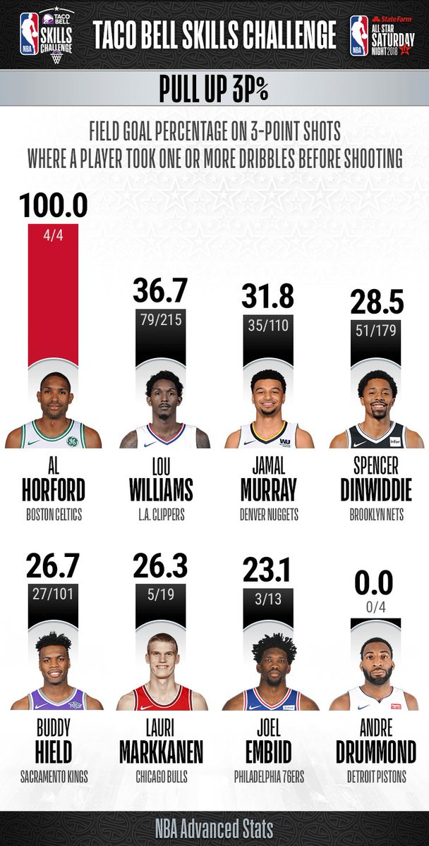 Ahead of #NBAAllStar Saturday, here are the #TacoBellSkills Challenge participants pull up 3-point percentage!