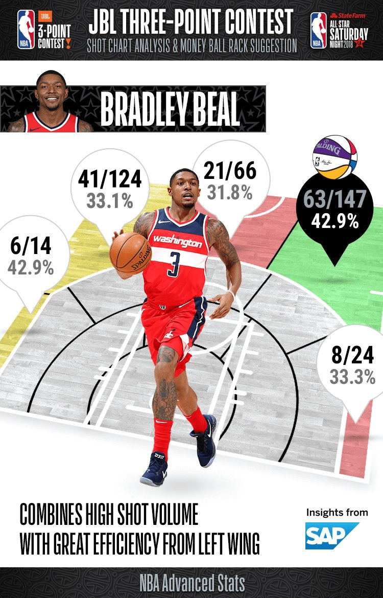 Going into tonights #JBL3PT Contest, take a look at Bradley Beals percentages from range!