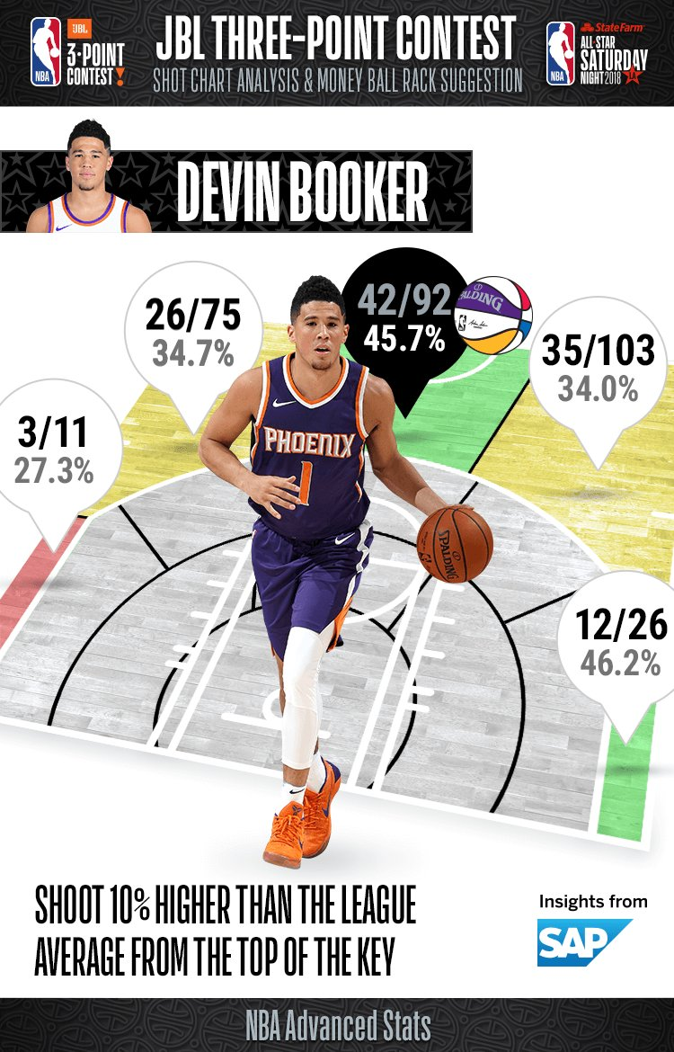 Going into tonights #JBL3PT Contest, take a look at Devin Booker percentages from range!