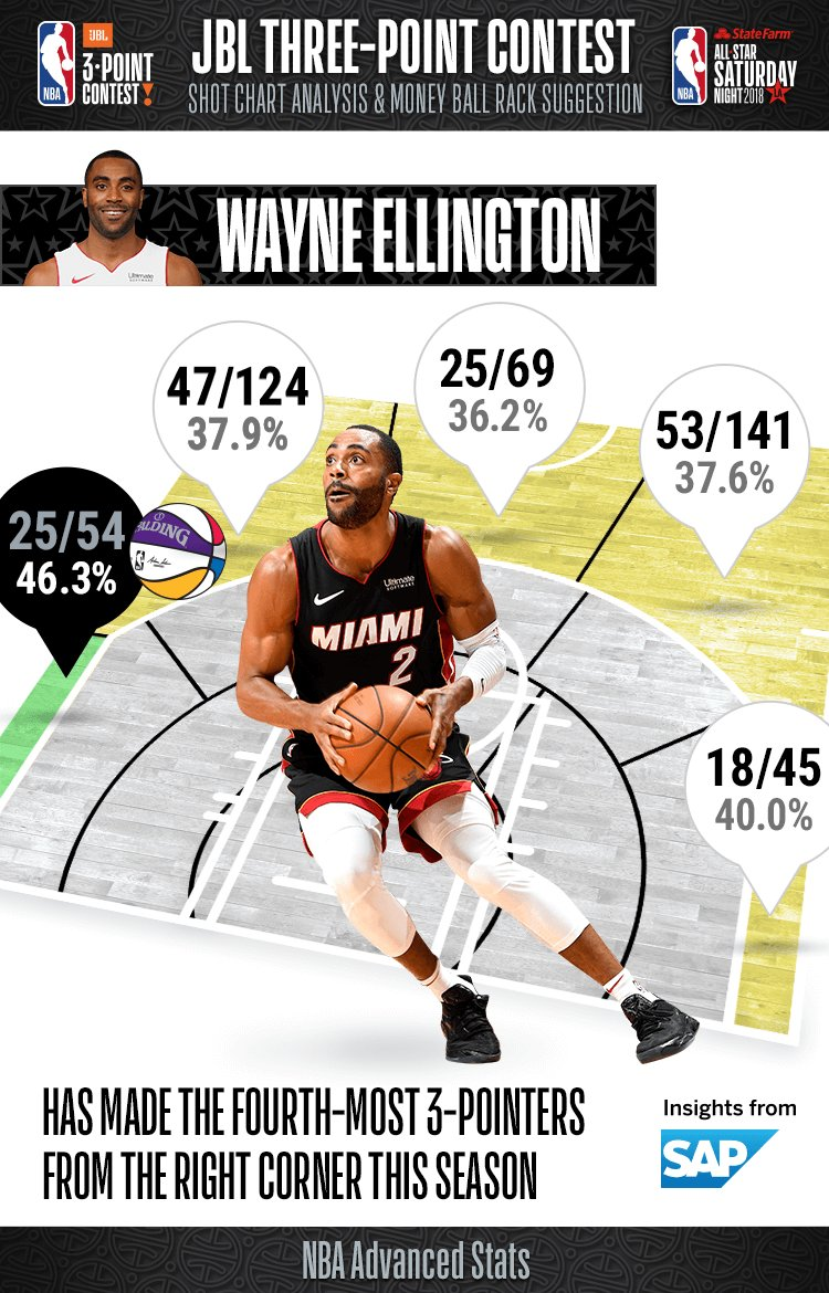 Going into tonights #JBL3PT Contest, take a look at Wayne Ellingtons percentages from range!
