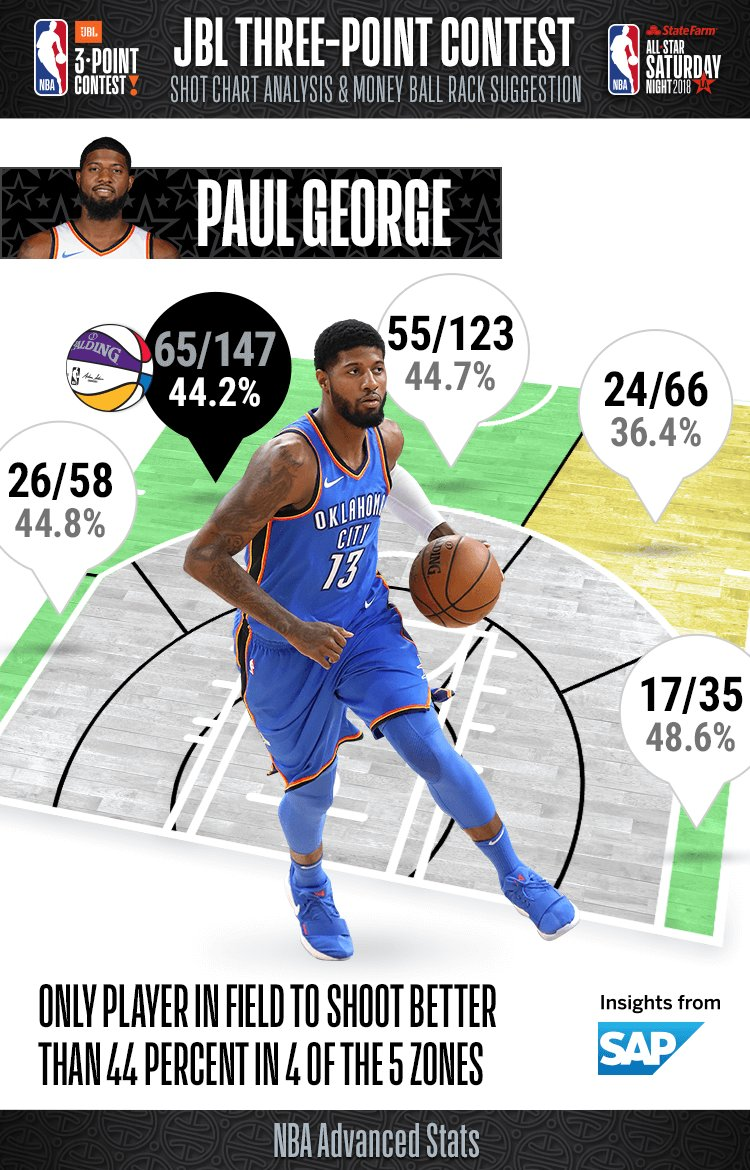 Going into tonights #JBL3PT Contest, take a look at Paul Georges percentages from range!