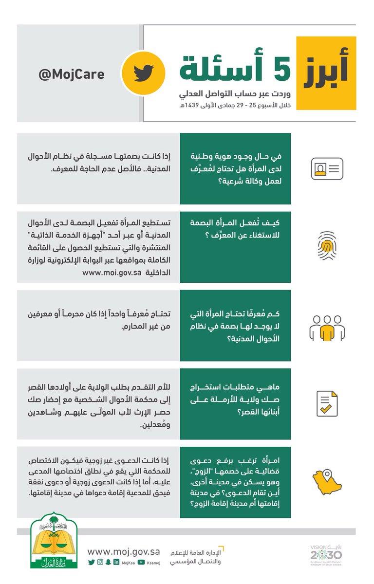 التواصل العدلي Pa Twitter أبرز 5 أسئلة وردت عبر حساب التواصل العدلي خلال الأسبوع