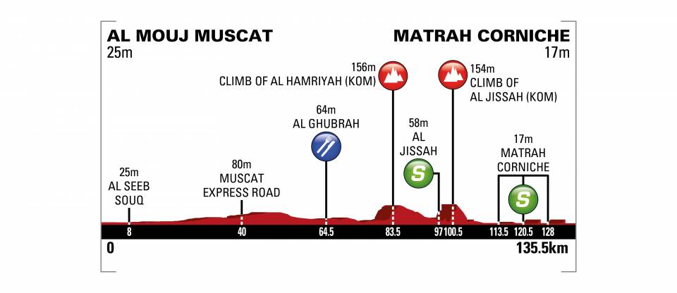 H-1 avant le départ de la 6e et dernière étape du @tourofoman ! Et des ambitions pour notre sprinteur, @bryancoquard. H-1 before the start #TOO2018 Stage 6. The team is full focused on a massive sprint for Stage 1 winner, Bryan Coquard.#ThereIsNoTry  - FestivalFocus