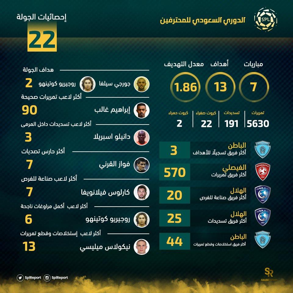 🔢 إحصائيات الجولة الـ 22 #الدوري_السعودي...