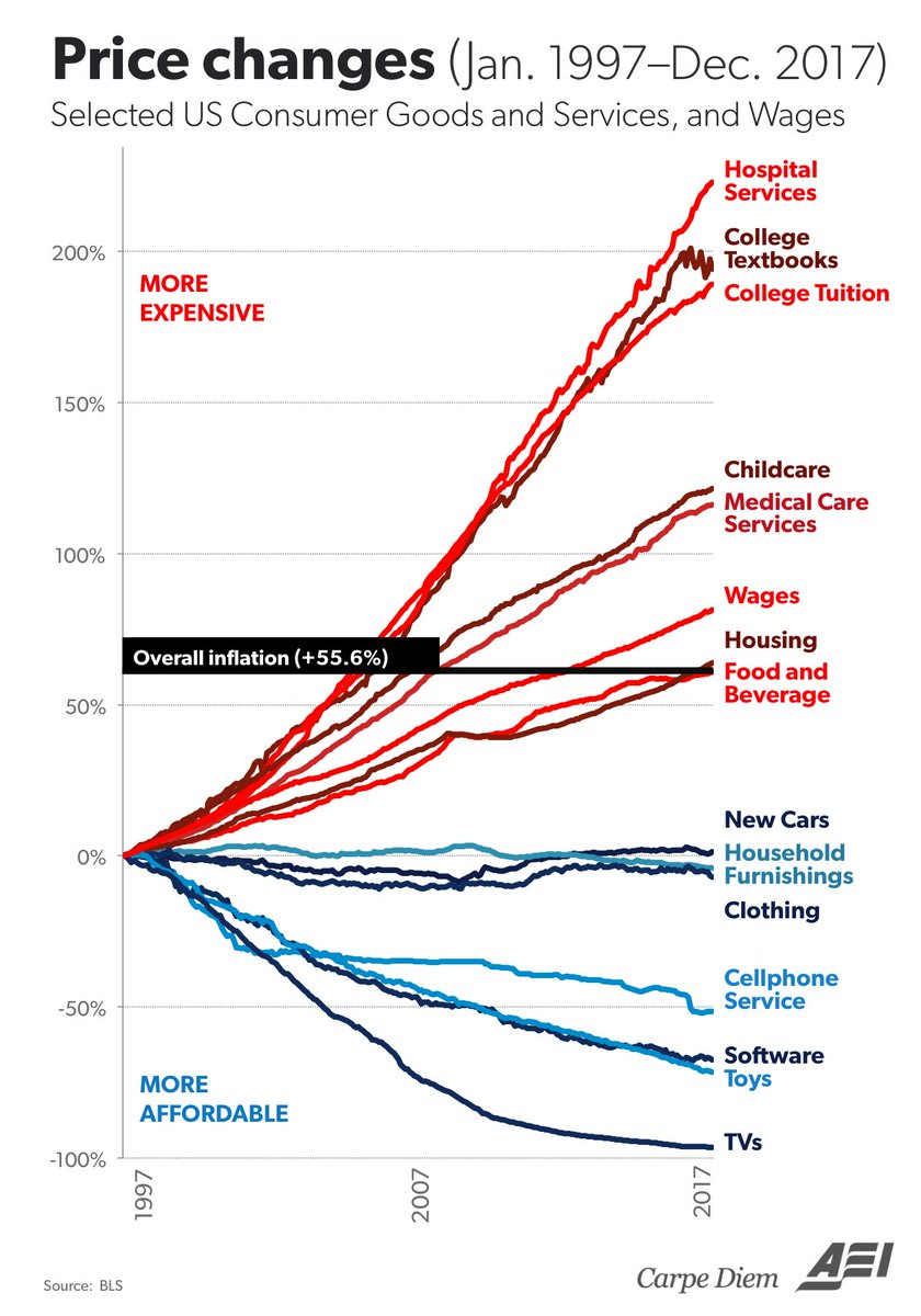 'One of the most important charts about the economy this century' https://t.co/ysCHRB9d8w