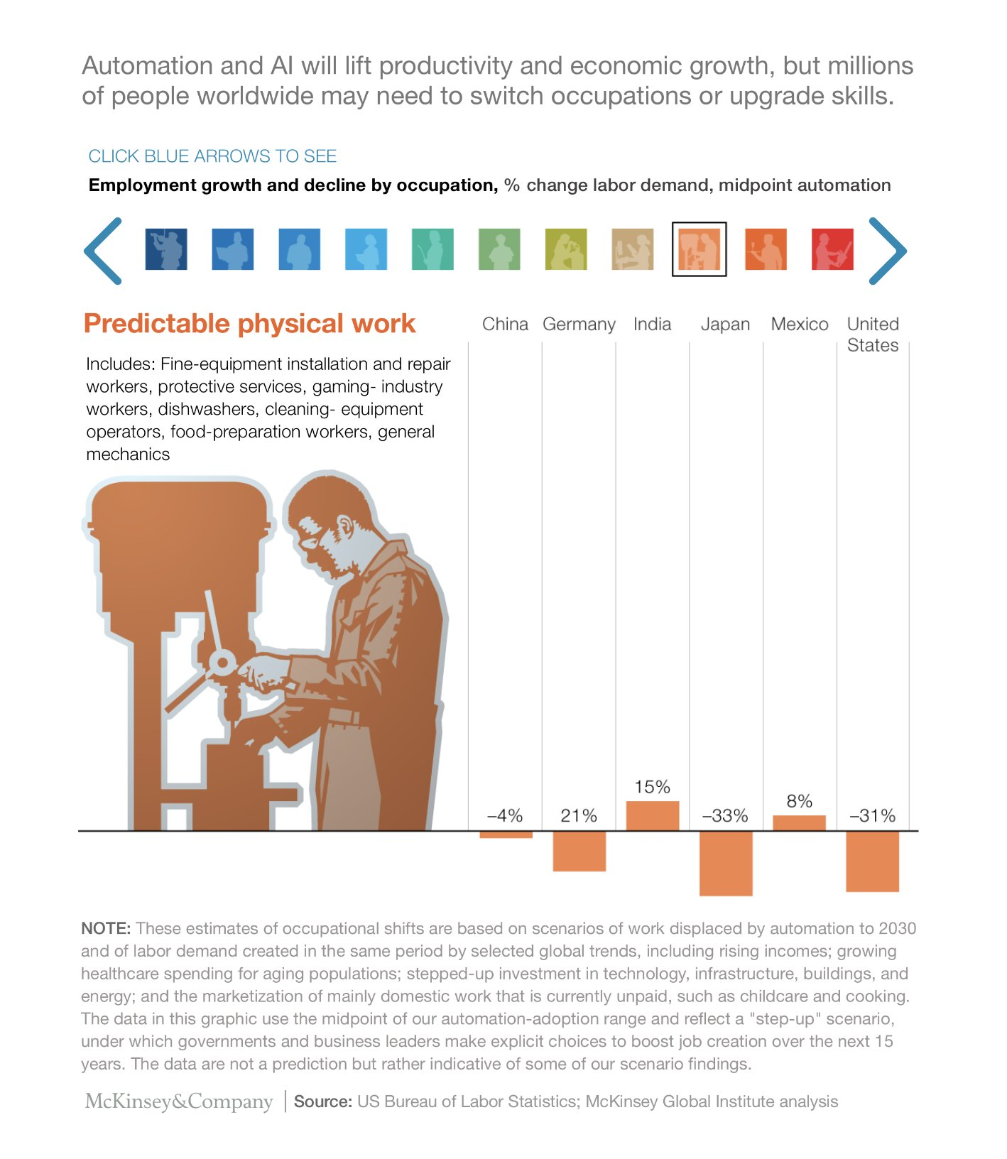 Automation and AI will lift productivity and economic growth, but millions of people worldwide may need to switch occupations or upgrade skills-predictable phisical work category