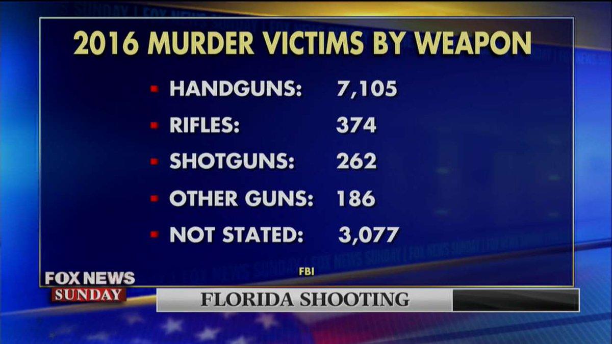 .@FBI statistics of 2016 murder victims by weapon. #FoxNewsSunday