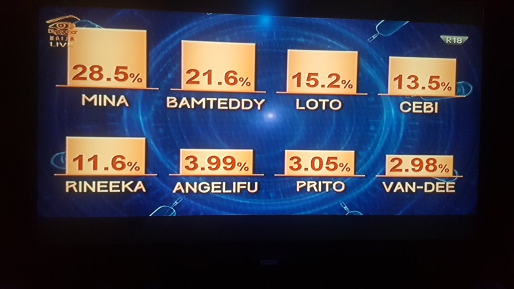 #BBNaija 2018 Week 3 Eviction how Nigeria voted
