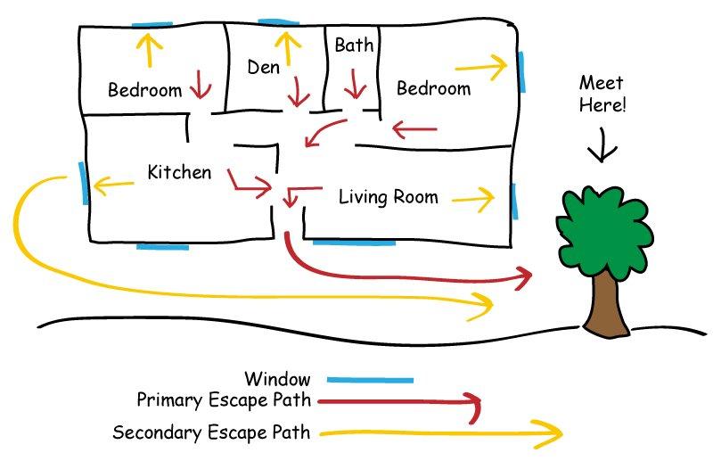 Home evacuation plan 1.