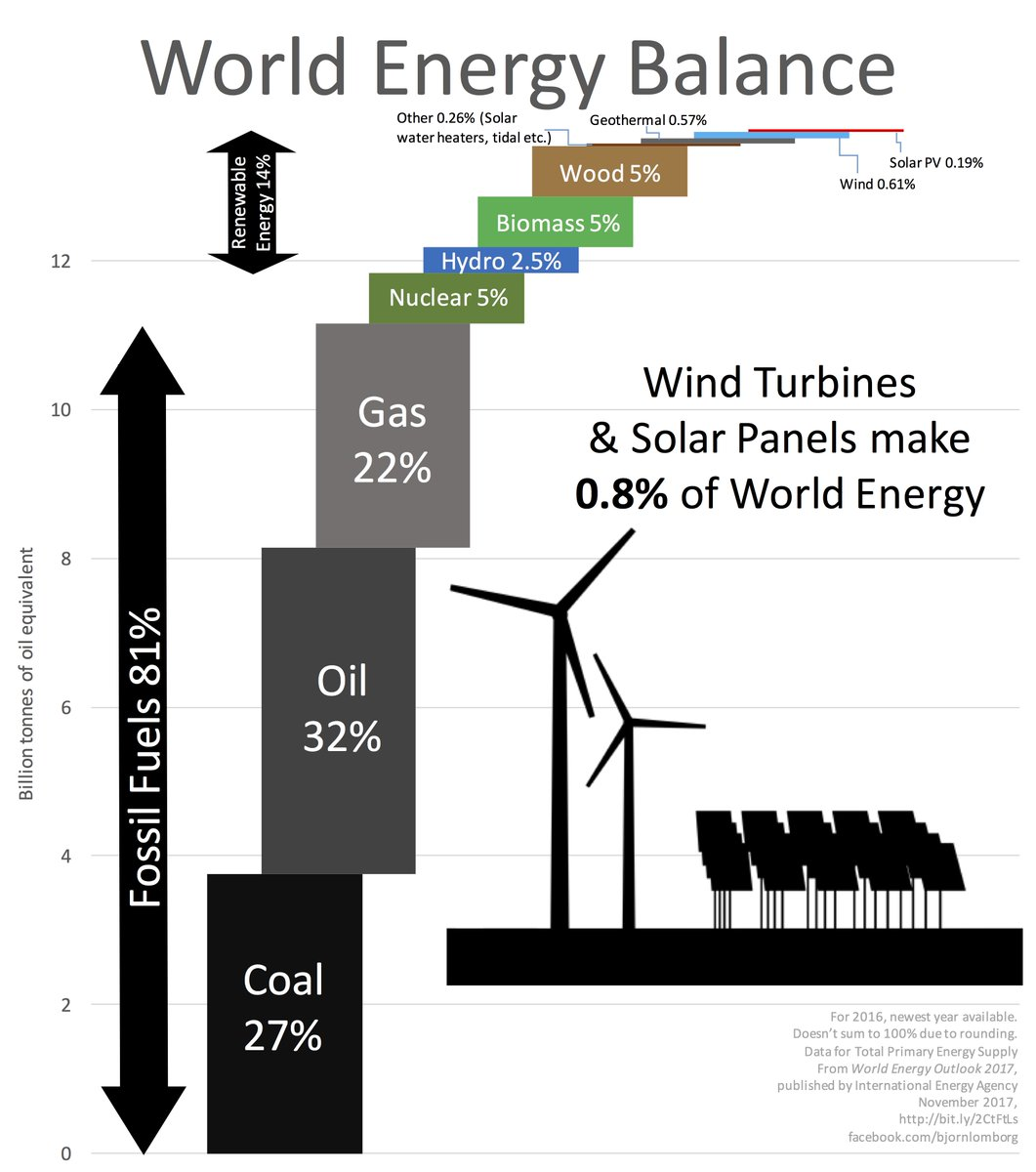 Bjorn Lomborg On Twitter Where Do We Get Our Energy From Mostly Wind Turbine Diagram Contribute 08 Https Facebookcom Bjornlomborg Photos A221758208967168468146605843967 10156541843718968 Type3theater Pic