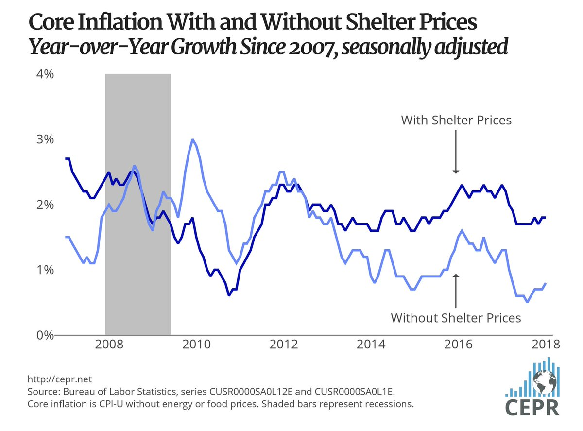 'There is no evidence whatsoever of accelerating inflation in the core index outside of shelter,' says Dean Baker @ceprdc. Detailed analysis of the Consumer Price Index (CPI) here https://t.co/maIm4IkCDe