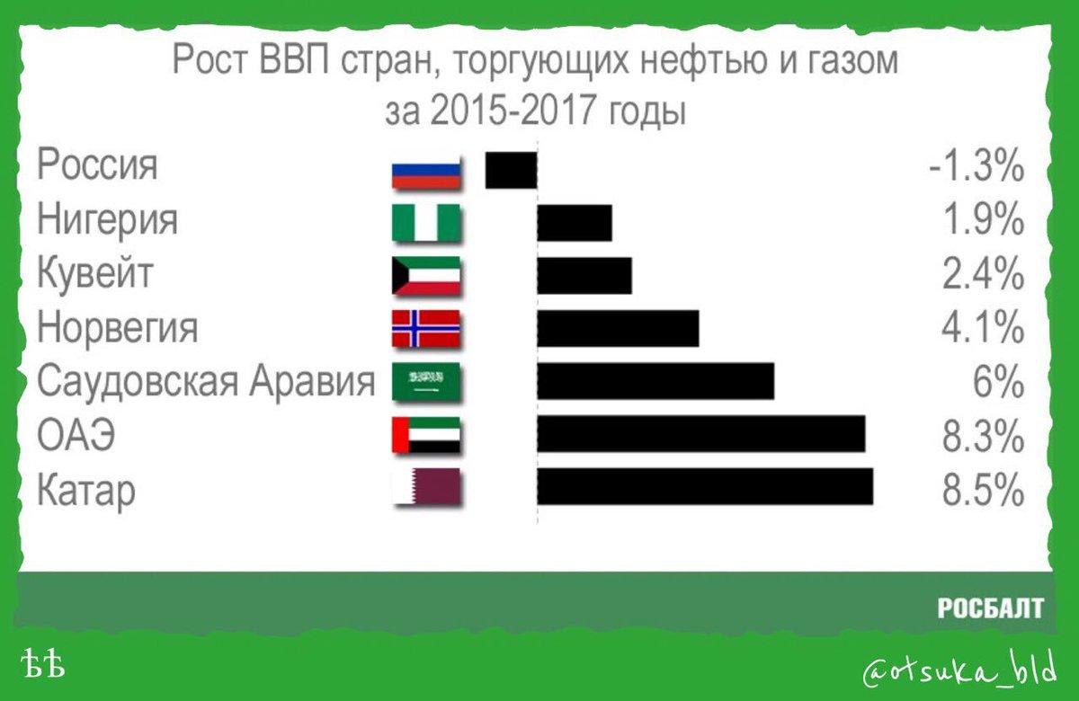 какое место занимает россия в мировом хозяйстве