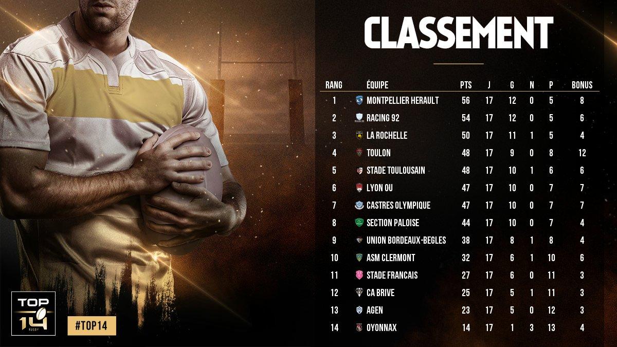 #TOP14, J17 ► 📈 Le classement à l'issue...