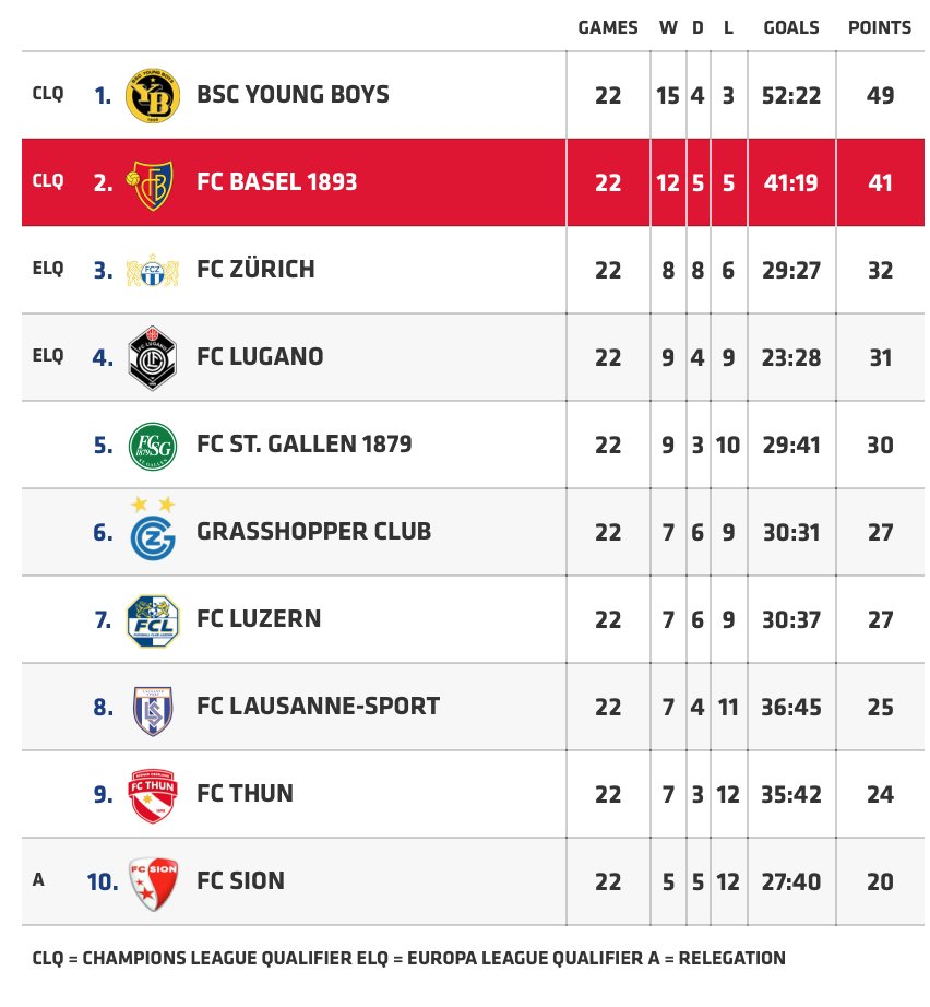 Matchday 22 came to a close this afternoon. @BSC_YB won against FC Thun, thus increasing their lead to eight points. #FCBasel1893 #zämmestark